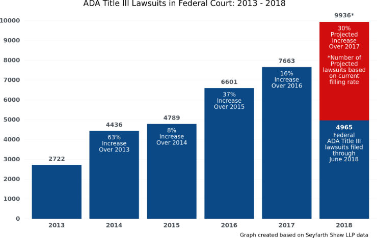 A vertical ba graph showing the number of ADA Title 3 lawsuits in Federal Court in the years from 2013 to 2018. 2722 lawsuits in 2013, 4436 in 2014 which is a 63% percent increase from 2013, 4789 in 2015 which is a 8% percent increase from 2014, 6601 in 2016 which is a 37% percent increase from 2015, 7663 in 2017 which is a 16% percent increase from 2016, 4965 till June of 2018 with a projected number of 4971 more based on current filling rate till December which is a 30% increase over 2017